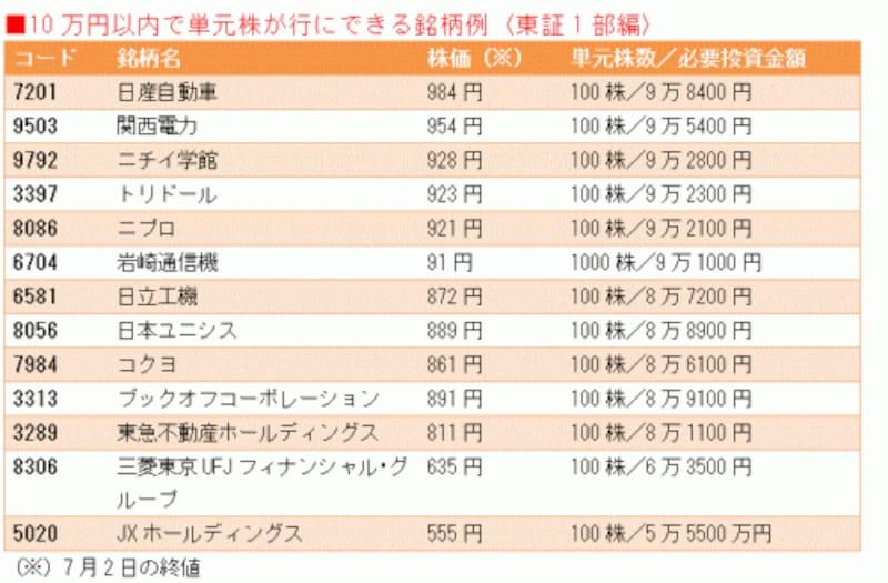 10万円以下で買える銘柄の例