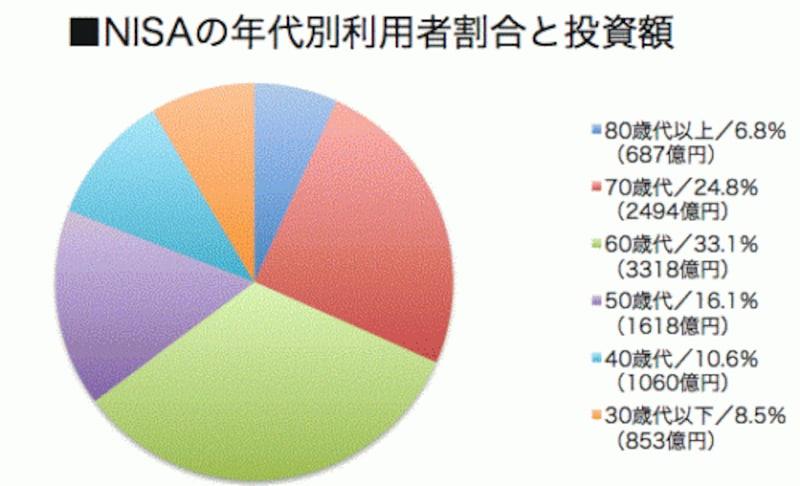 金融庁「NISA口座の利用状況等に関する調査結果」より。()内は該当年齢層の1~3月期のNISA口座からの投資額