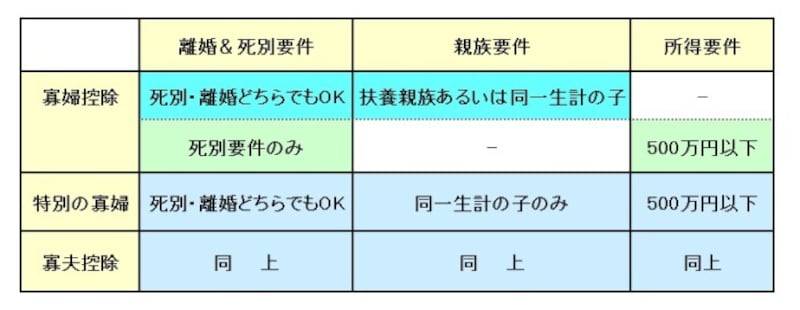 寡婦控除・特別の寡婦・寡夫控除の適用要件 (図表:筆者作成)