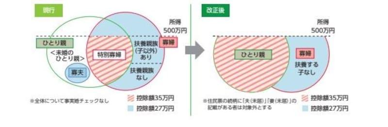 2020年以降の寡婦控除&寡夫控除適用のイメージ図 (出典:財務省資料より)