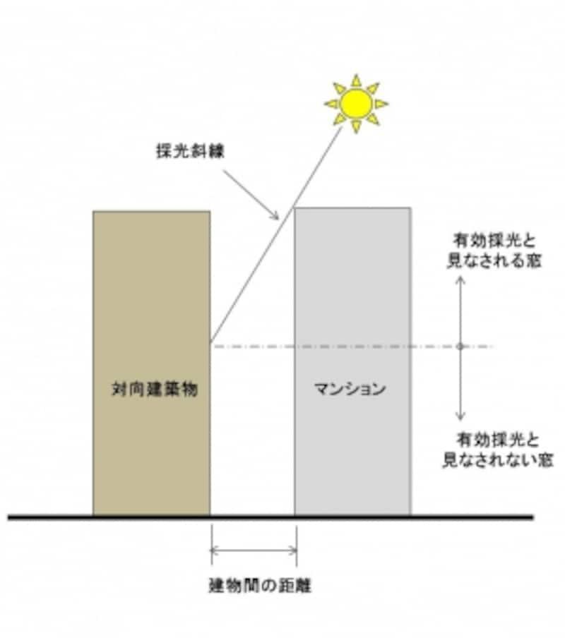 【図2】下階になるほどお日様が当たりにくいことを示す概念図