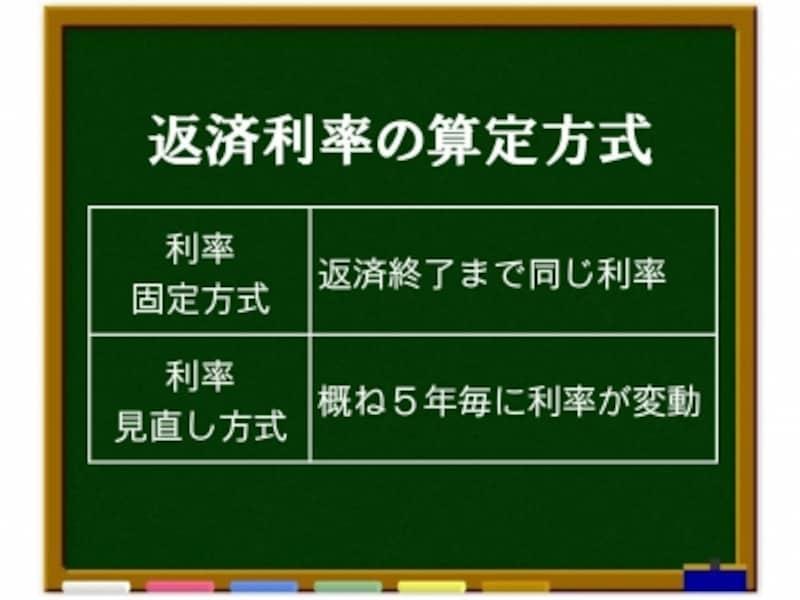 日本 学生 支援 機構 利率