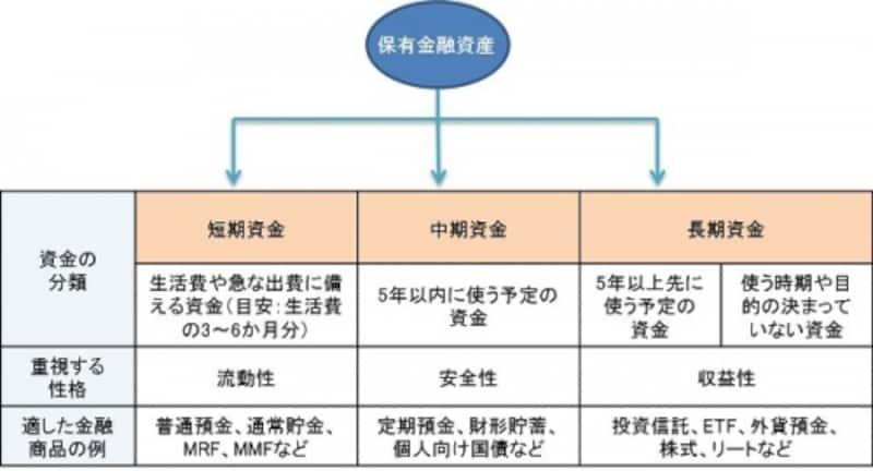 保有金融資産を3つに分類