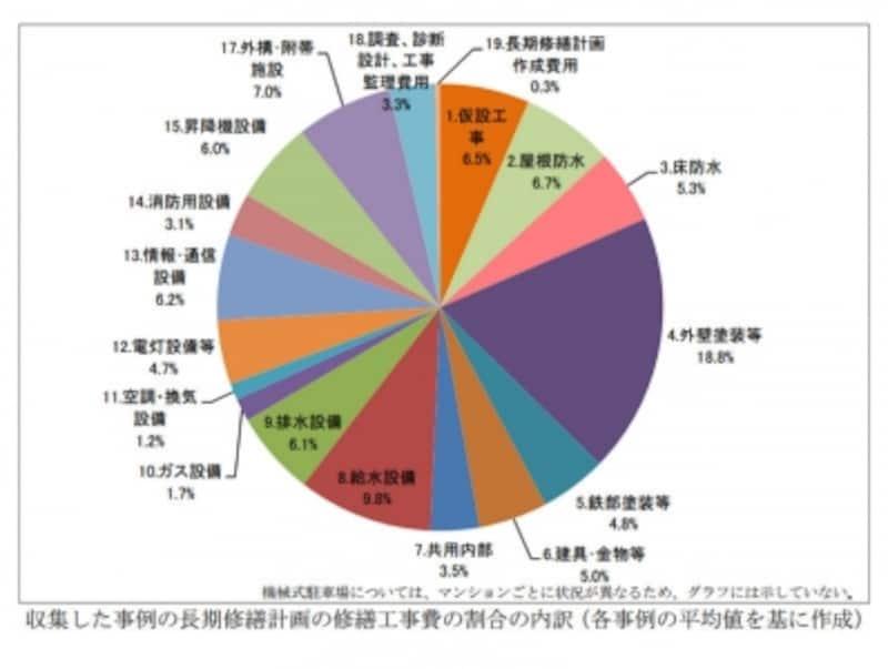 データ出典:国土交通省