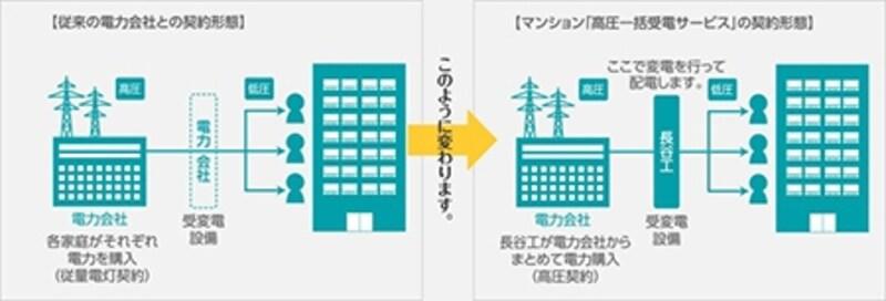高圧一括受電サービスのイメージ図