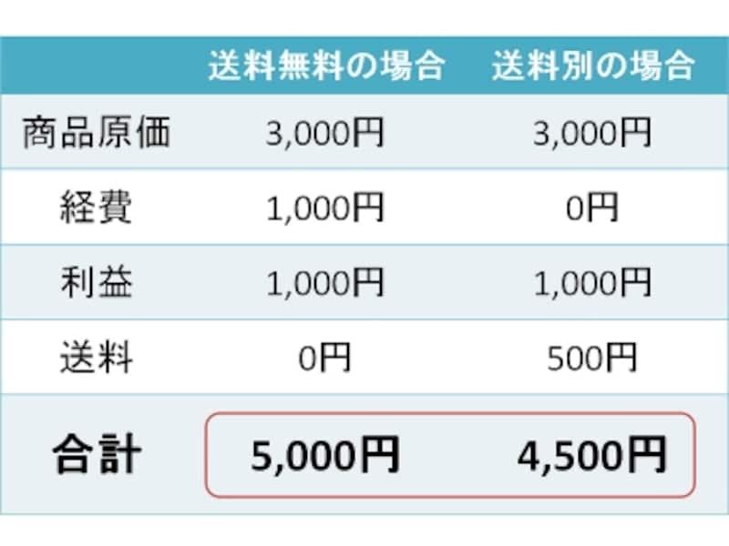 送料無料の価格設定より送料別の場合の方が合計金額が安いことも