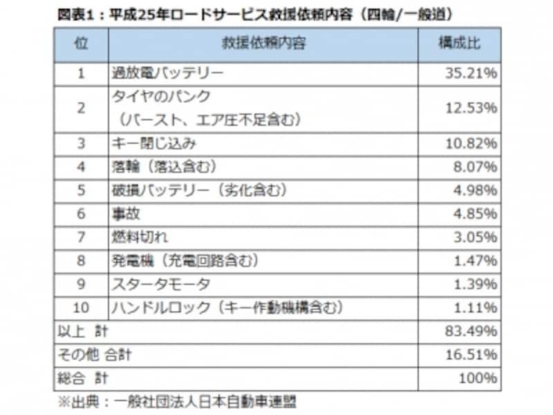 平成25年ロードサービス救援依頼内容(四輪/一般道)