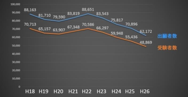 行政書士試験の出願者数・受験者数の推移