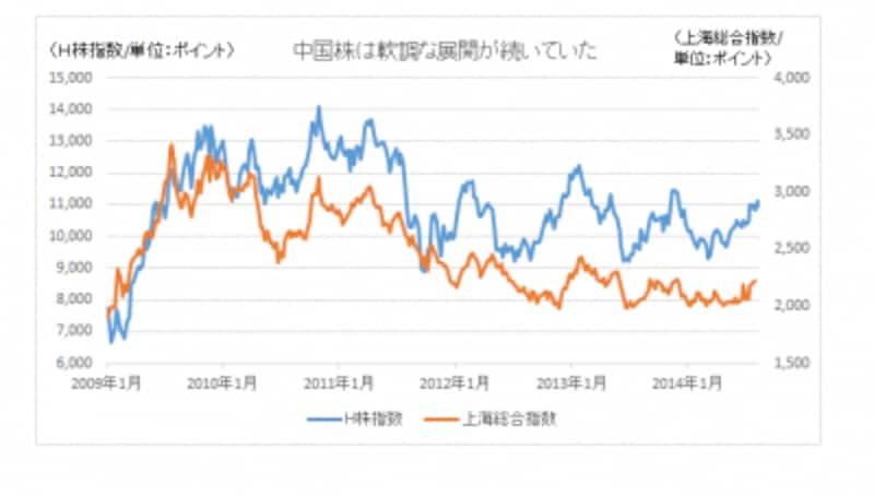 中国株はここ数年、冴えない展開が続いていた