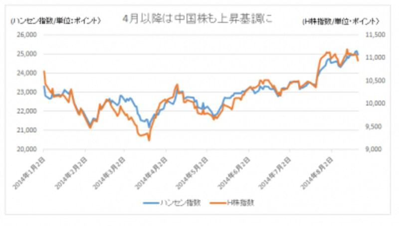 4月以降は中国株も戻りはじめた