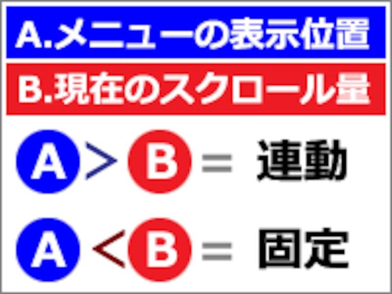 ボックスの表示位置と、スクロール量とを比較して、固定・非固定(連動)を選択