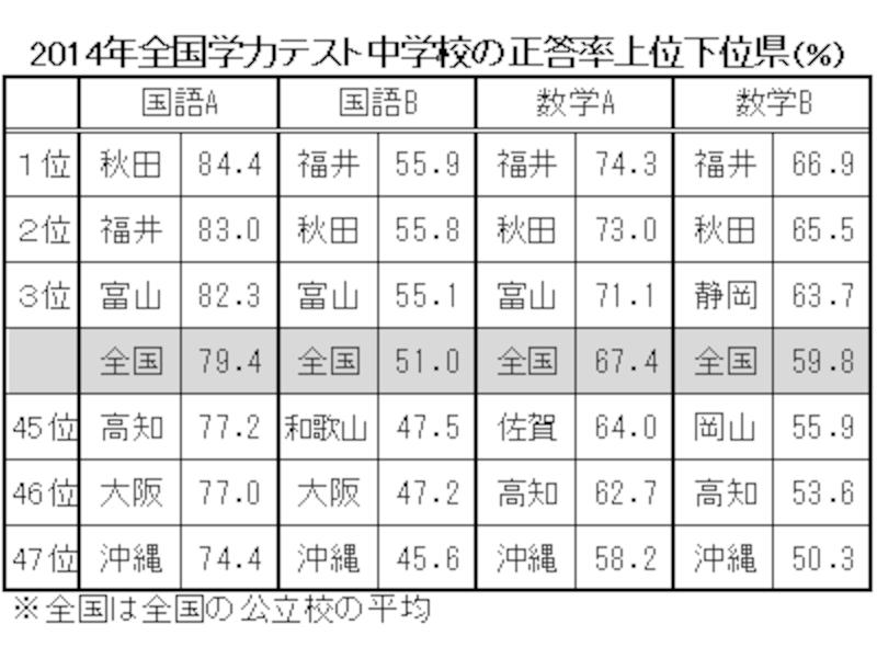 2014全国学力テスト、中学校では秋田のほか、福井がトップを独占。一方、下位は、沖縄、大阪、高知など。