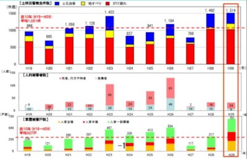 近10年の土砂災害発生件数及び人的・家屋被害件数(出典:国土交通省)
