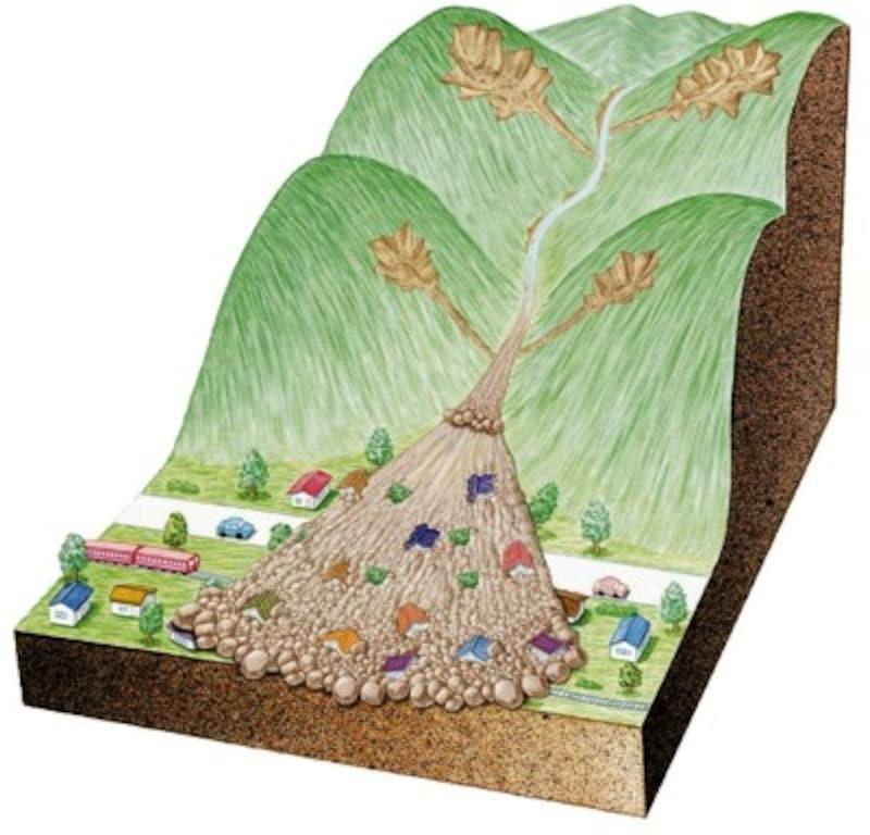 【図2】土石流の概念図