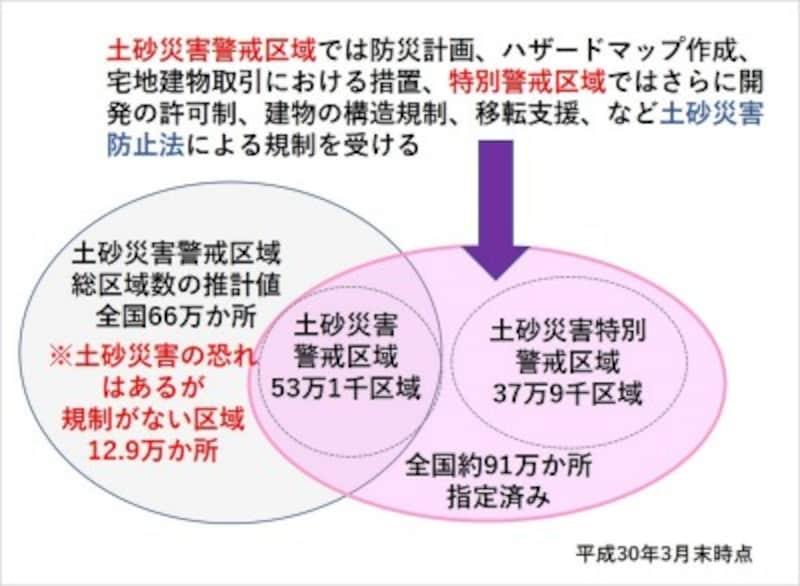 【図8】土砂災害警戒区域と考えられるものの、まだ指定されていない地域がある(平成30年3月末時点)