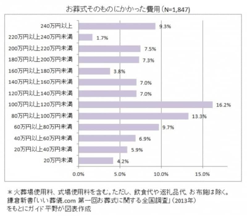 鎌倉新書「いい葬儀.comundefined第一回お葬式に関する全国調査」(2013年)をもとにガイド平野が図表作成(クリックすると拡大表示されます。)