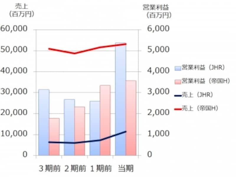 【図表1undefined帝国ホテルとジャパン・ホテル・リートの売上、営業利益の推移】