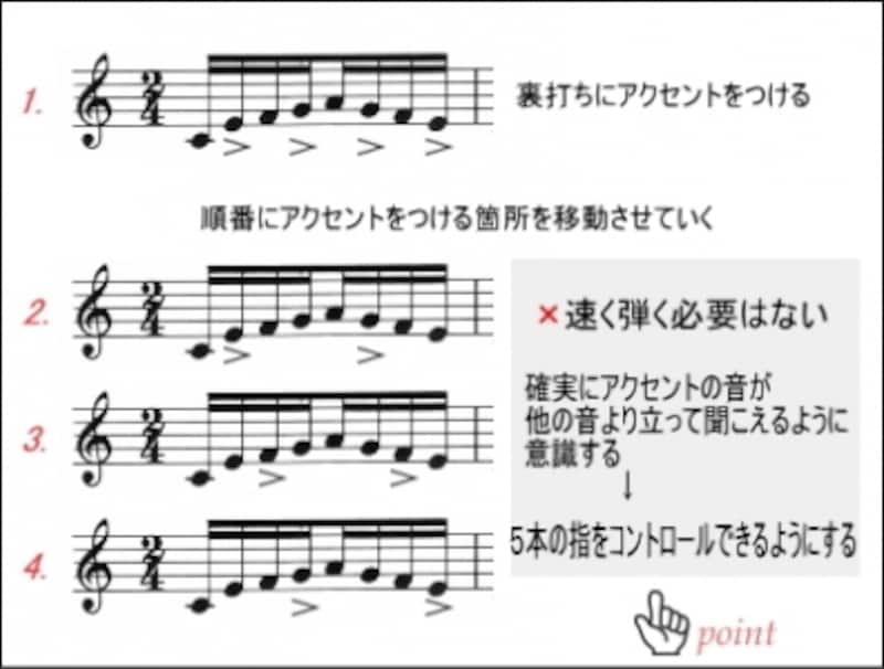 練習パターンの例