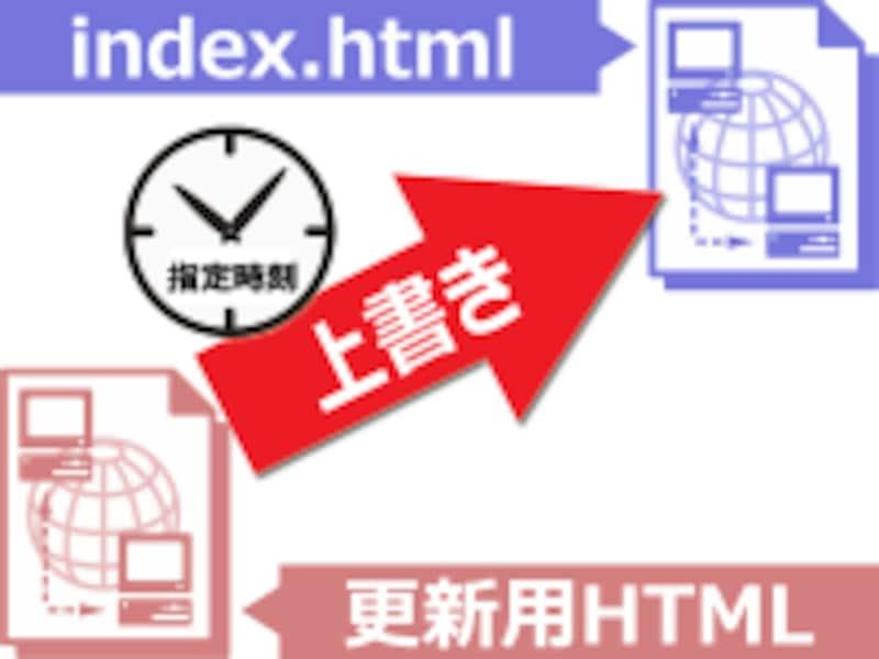 指定した時刻に、更新用HTMLファイルの内容を、現在のHTMLファイルに上書きコピーさせることで更新