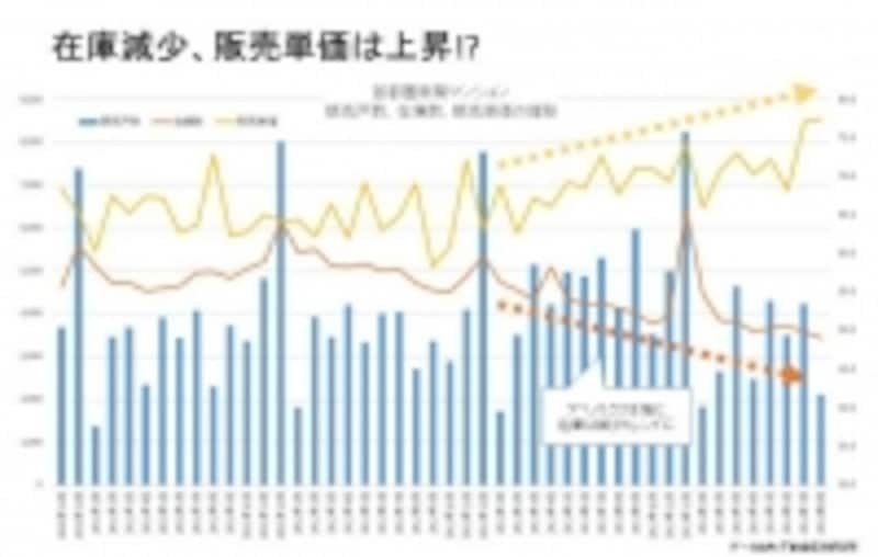 グラフ2:在庫と販売単価の相関