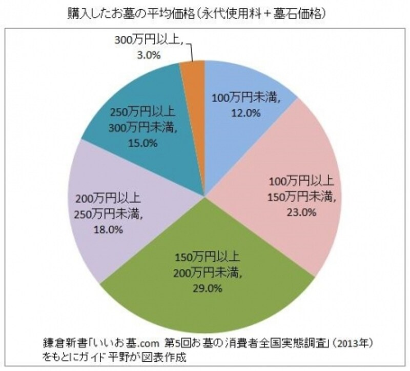 鎌倉新書「いいお墓.comundefined第5回お墓の消費者全国実態調査」(2013年)をもとにガイド平野が図表作成(クリックすると拡大表示されます。)