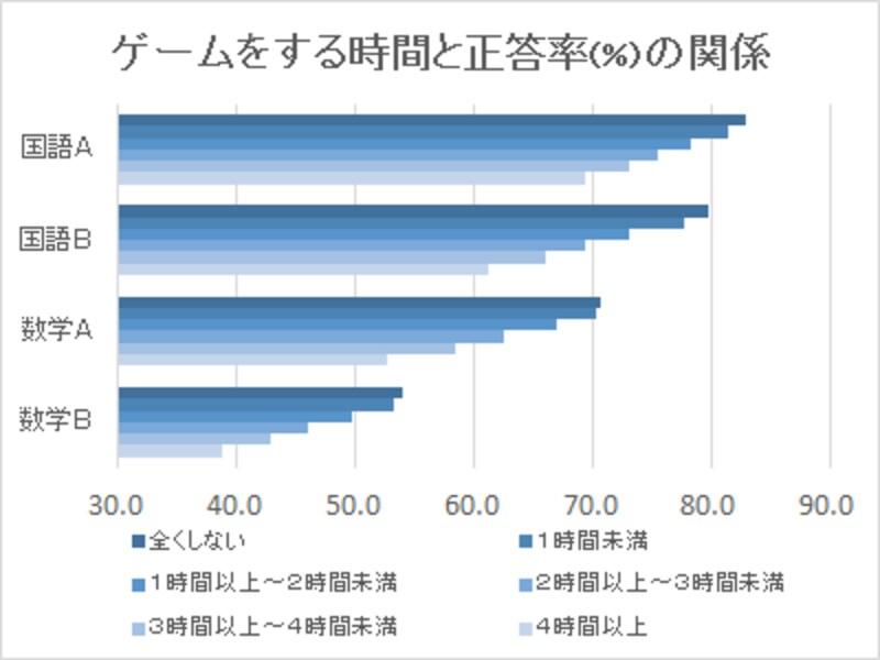 <ゲームと学力(成績)の関係>ゲームをする時間が長ければ長いほど、学力は低い傾向に。ただし、ゲーム時間が1時間程度の子と全くしない子ではほとんど違いがない(文科省:平成29年度全国学力学習状況調査より)。