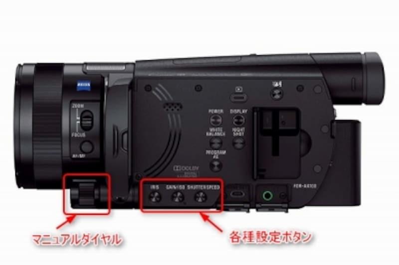 本体横に設定された「IRISボタン」、「GAIN/ISOボタン」、「SHUTTERSPEEDボタン」