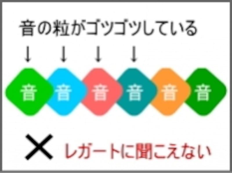 音の粒のイメージ図