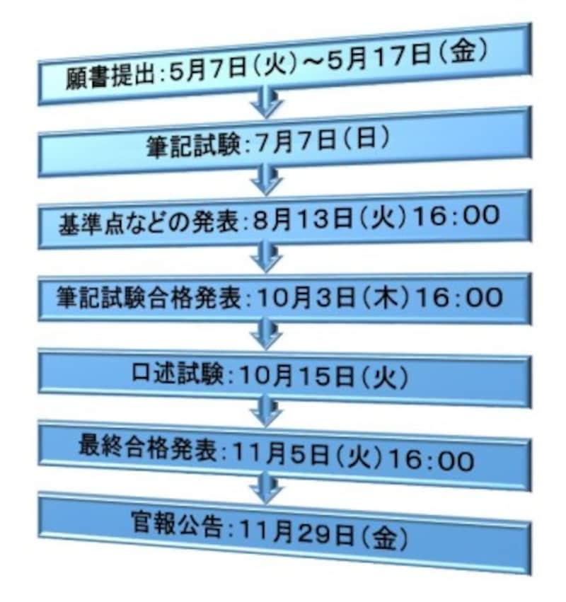 令和元年度(2019年度)司法書士試験日程