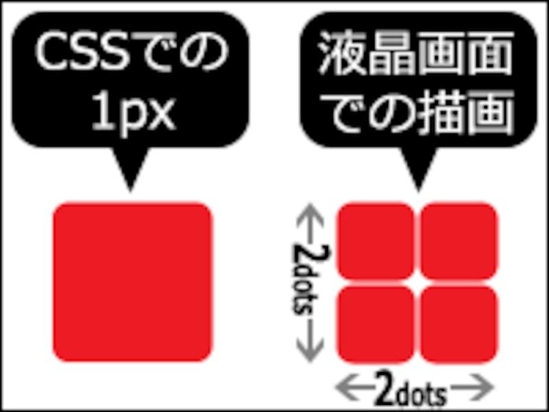 デバイス・ピクセル・レートが2倍なら、CSSの「1px」は4つのドットを使って描画される
