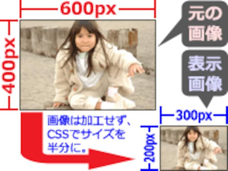 大きめの画像を、(画像そのものを加工せずに)CSSで表示サイズを縮めて表示させる