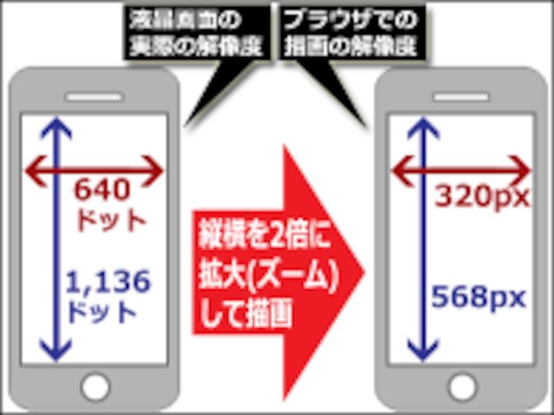 液晶画面の物理的なドット数(左)と、ブラウザ上で描画されるピクセル数(右)は、同じとは限らない