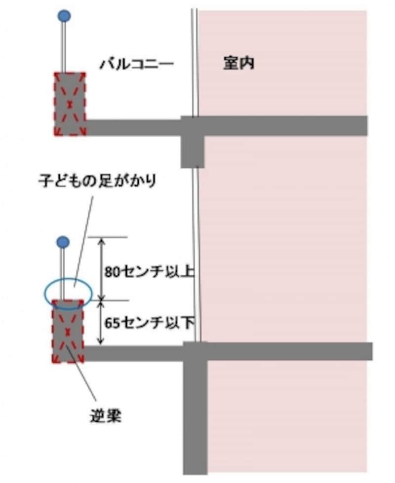 【図1】マンションのベランダ部分の断面図。手すりの下部に梁があり、そこに上って落下する可能性がある