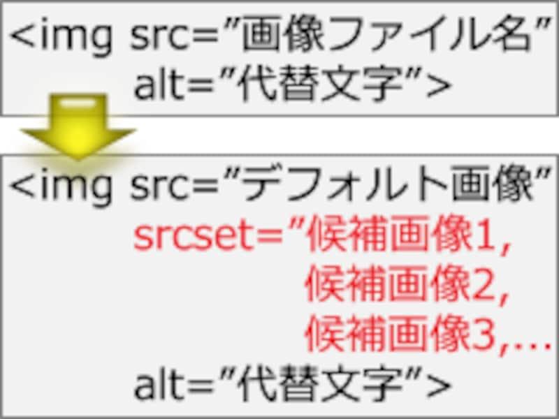 1つの画像掲載スペースに複数の選択肢を用意できる「srcset属性」
