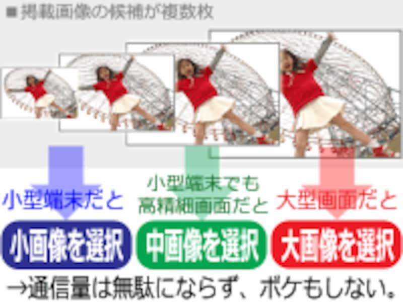 srcset属性を使って画像の候補を複数指定すると、環境に合わせた画像を選択できる