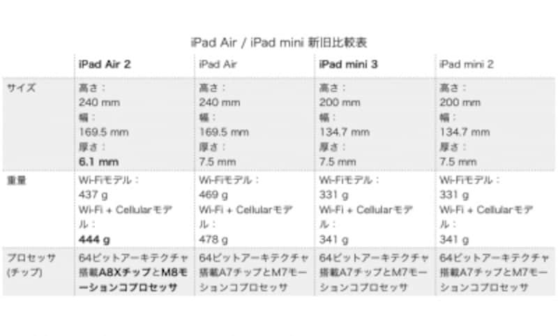 本体の厚さ、本体重さ、プロセッサを比較した表