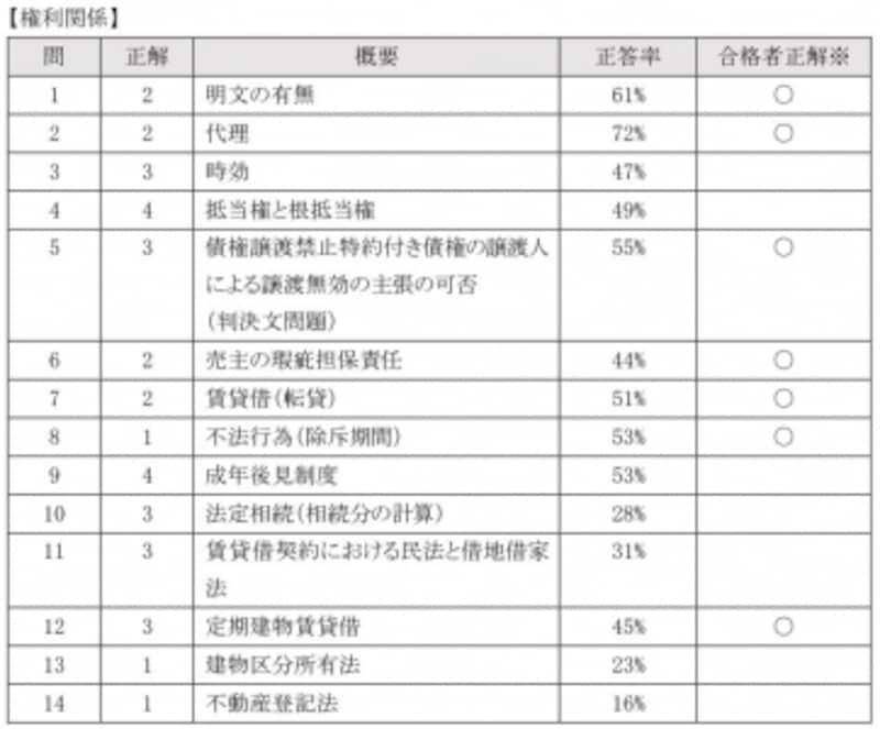 平成26年宅建の分析undefined権利関係