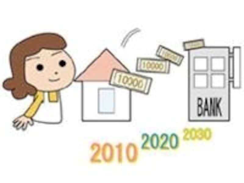 手持ち資金に余裕がない時、将来の出費にしっかりと備えておきたい時など、計画的なローンで未来を安心・確実に固めていきましょう。