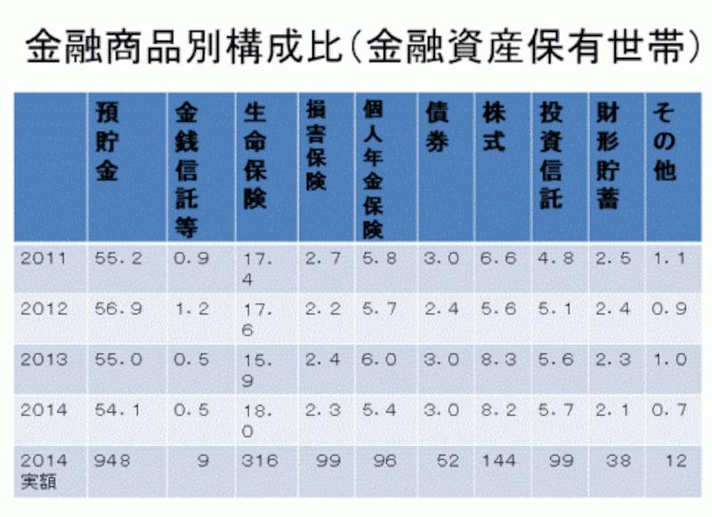 ※出所:2014年「家計の金融行動に関する世論調査」(2人以上世帯)単位=%、2014年の実額は万円