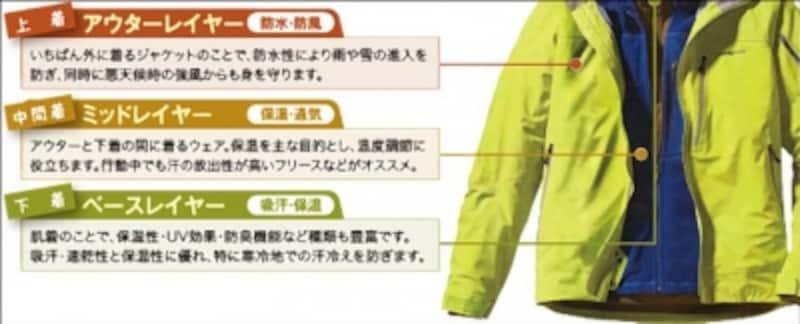 レイヤリングをしっかりすることでダウンジャケットの防寒性能は格段にアップする