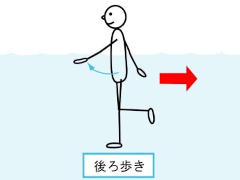 日常行うことが少ない後ろ歩きは、水中運動にもってこい。