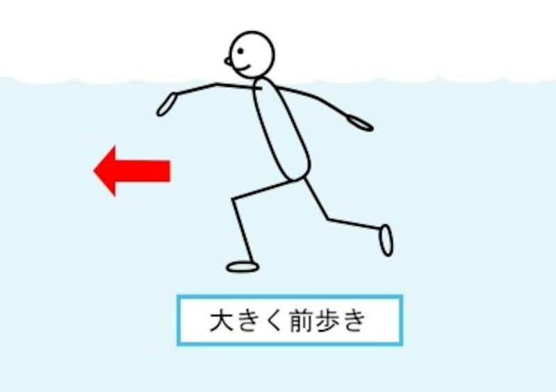 腕は水を掻くように、脚は身体が上下運動するよう踏み出そう。