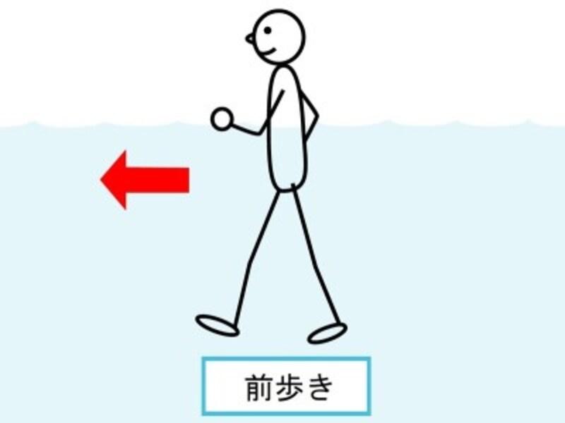 腕を曲げた状態と、腕を伸ばした状態では、伸ばした状態の方が抵抗が大きいため、運動強度が高い。