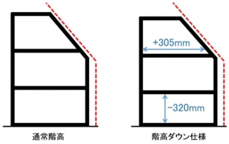 斜線制限などによって3階のスペースが制約されることもありますが、階高ダウンにより環境のよい3階を居室として使いやすくします