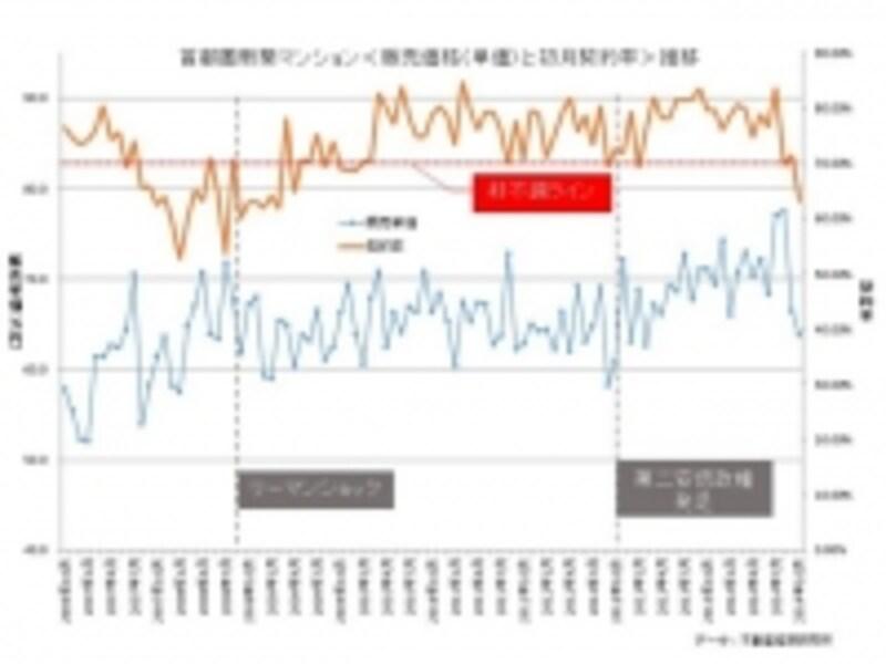 不動産経済研究所データをもとにMH3作成