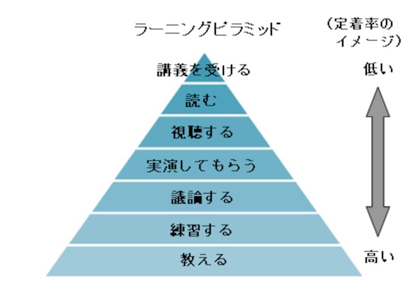 勉強の仕方をランク付けした「ラーニングピラミッド」