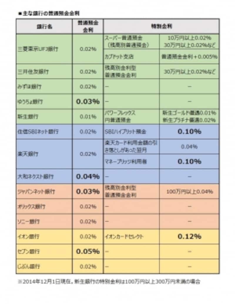 普通預金金利の一覧