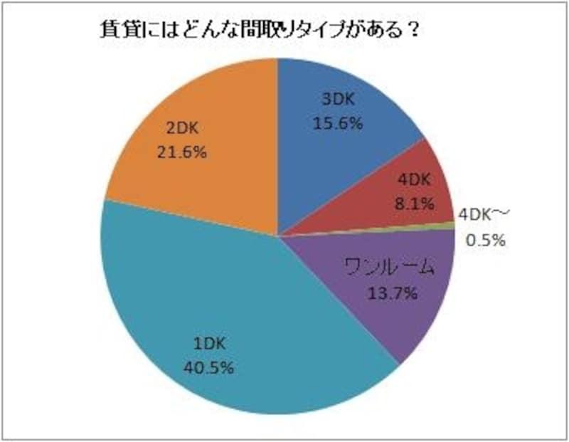 出典:2010年3月度「HOME'Sマーケットレポート」より