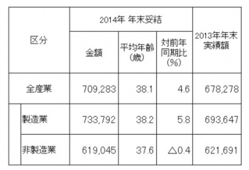 東証第1部上場企業206社を対象にしたボーナス調査結果。製造業が前年比5.8%増平均73万3792円と好調。全体の平均を押し上げている(出典:労務行政研究所「東証第1部上場企業の2014年年末賞与・一時金(ボーナス)の妥結水準調査」)