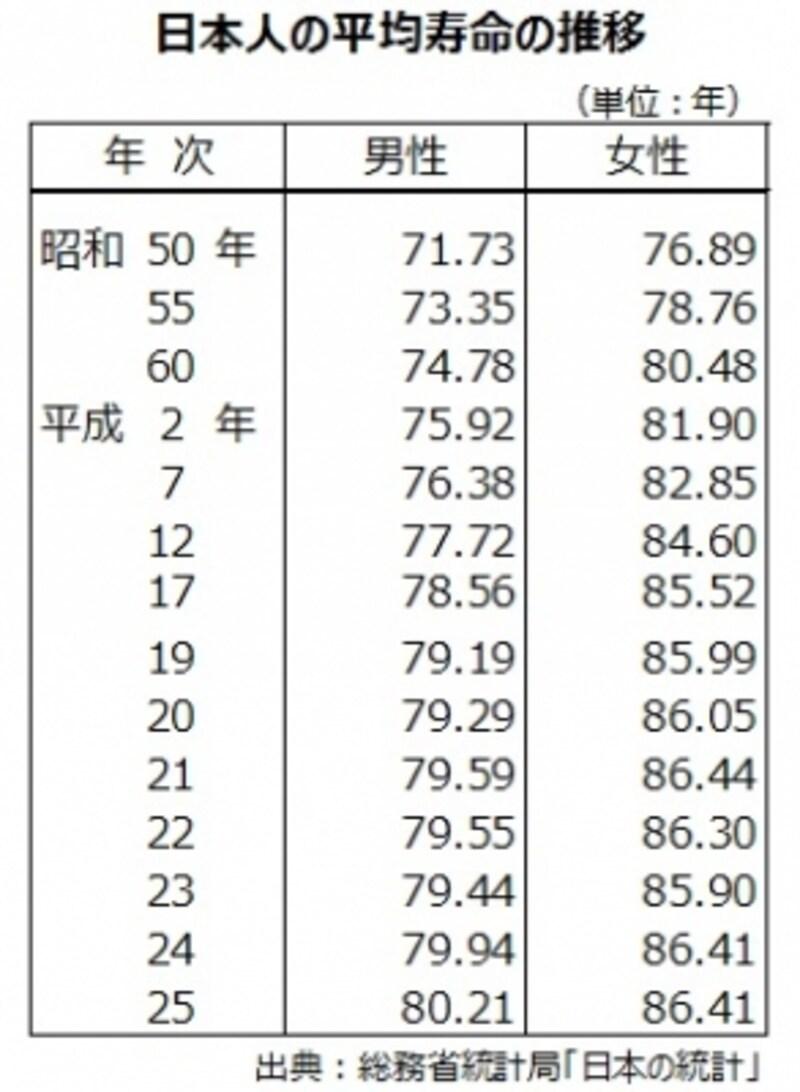長寿大国の日本